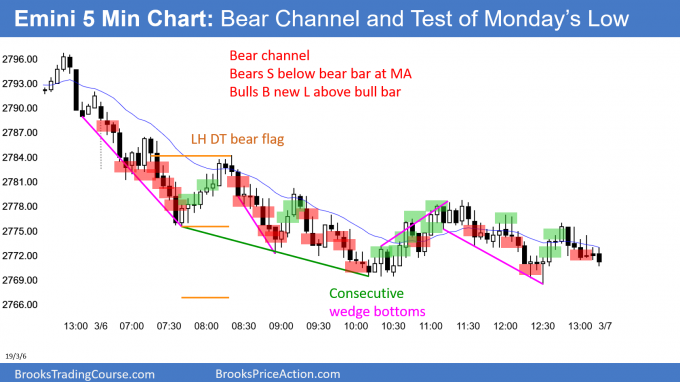 Emini bear channel testing Monday's low