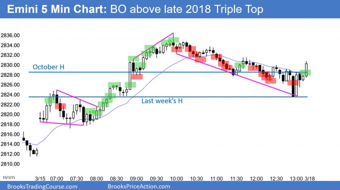 Emini breakout above October triple top