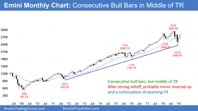 Emini monthly chart has consecutive bull bars in middle of trading range