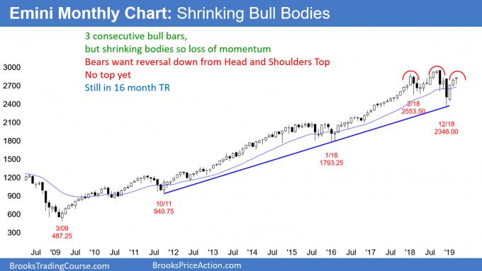 Emini monthly chart in bull leg in trading range
