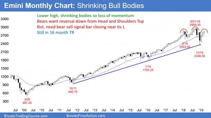 Emini monthly chart with shrinking bodies and head and shoulders top