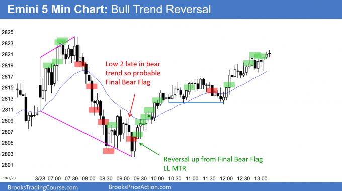 Emini reversal up from Final Bear Flag
