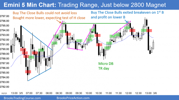 Emini trading range day below 2800 magnet after outside down day