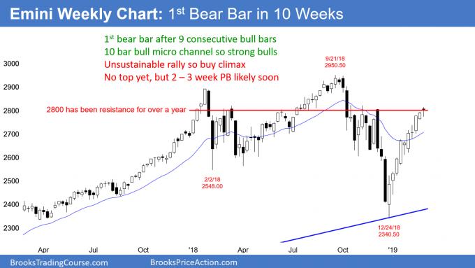 Emini weekly chart has 1st bear bar in 10 weeks so end of streak