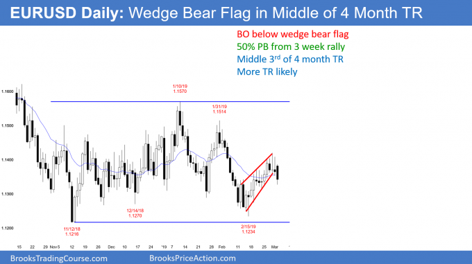 Wedge bear flag in middle of trading range