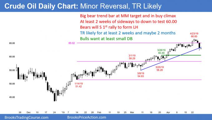 Crude daily chart breaking below bull trend line