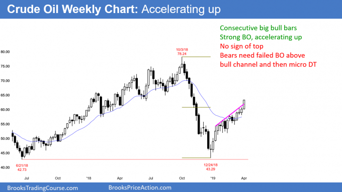 Crude oil weekly futures chart in bull breakout