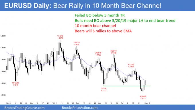 EURUSD Forex bear rally in bear channel