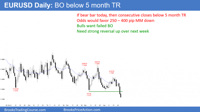 EURUSD Forex breakout below 5 month trading range