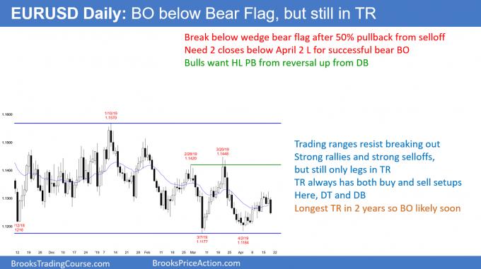 EURUSD Forex breakout below bear flag but in trading range