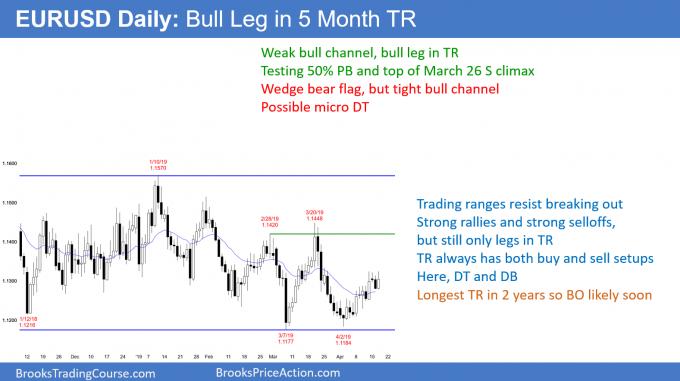 EURUSD Forex bull leg in 5 month trading range awaiting Brexit news