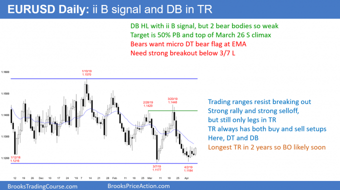 EURUSD Forex ii buy signal and double bottom ahead of Brexit