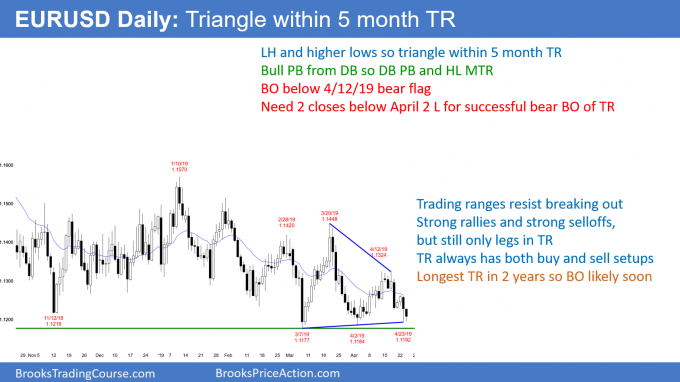 EURUSD Forex triangle in 5 month trading range