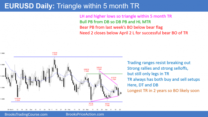 EURUSD Forex triangle within 5 month trading range so breakout mode