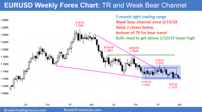 EURUSD weekly Forex chart at bottom of 5 month trading range ahead of Brexit