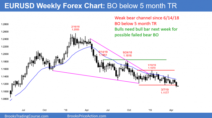 EURUSD weekly Forex chart breaking below 5 month trading range