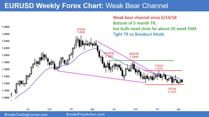 EURUSD weekly Forex chart in weak bear channel