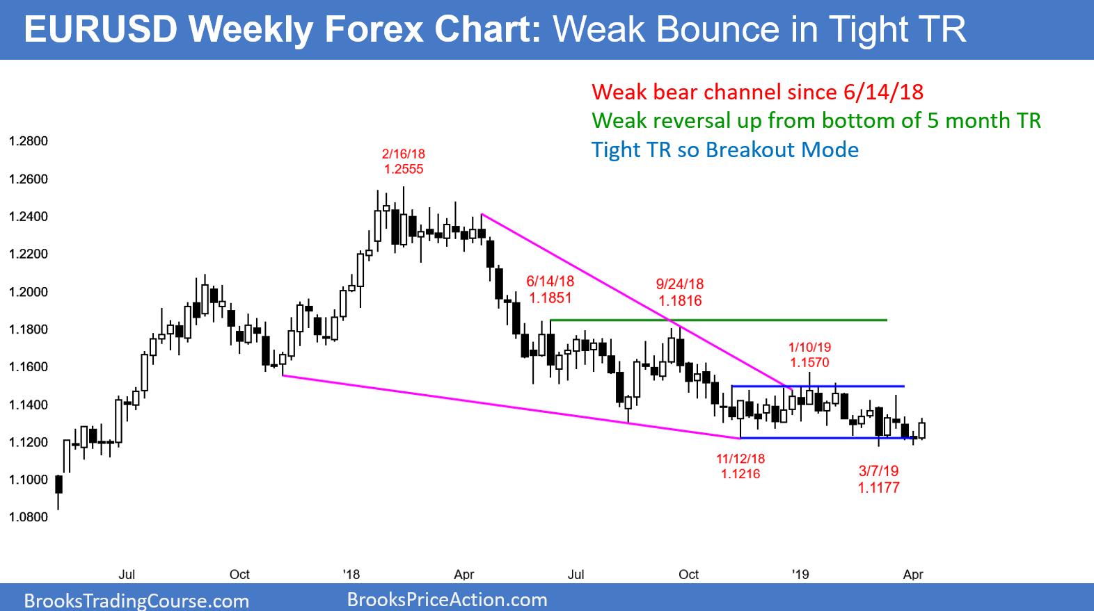 Forex range trading