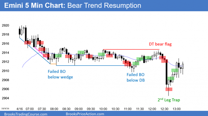 Emini bear trend resumption after wedge top