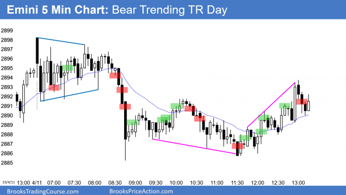 Emini bear trending trading range day and sell climax