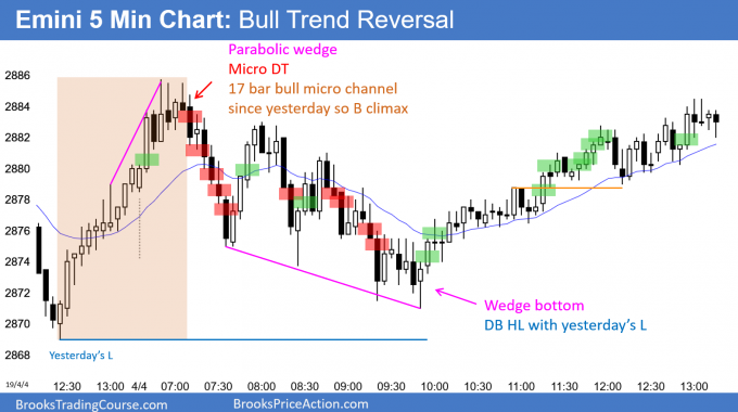 Emini bull trend reversal after wedge bottom