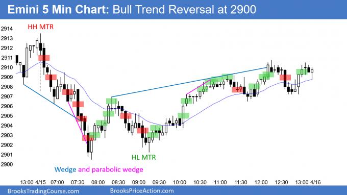 Emini bull trend reversal at 2900 support