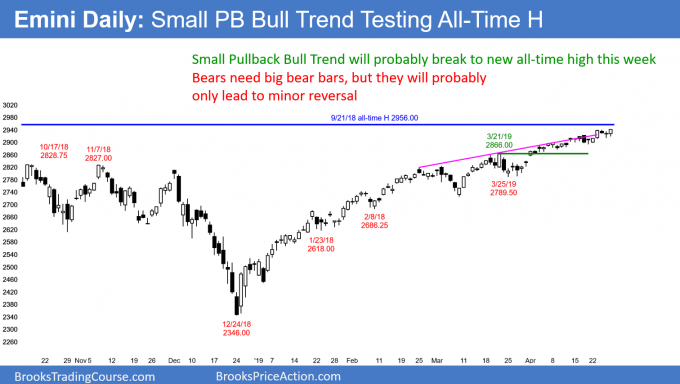 Emini daily candlestick chart in Small pullback bull trend