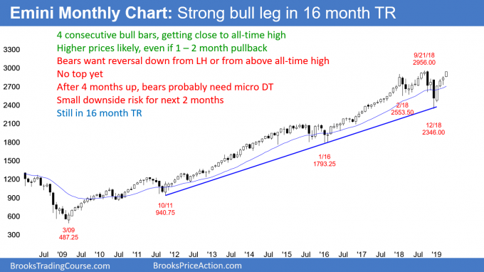 Emini monthly candlestick chart in buy climax test of all-time high