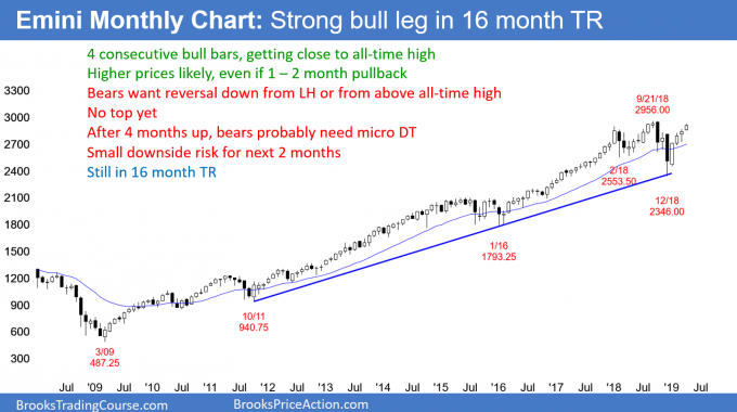 Emini monthly candlestick chart testing all-time high