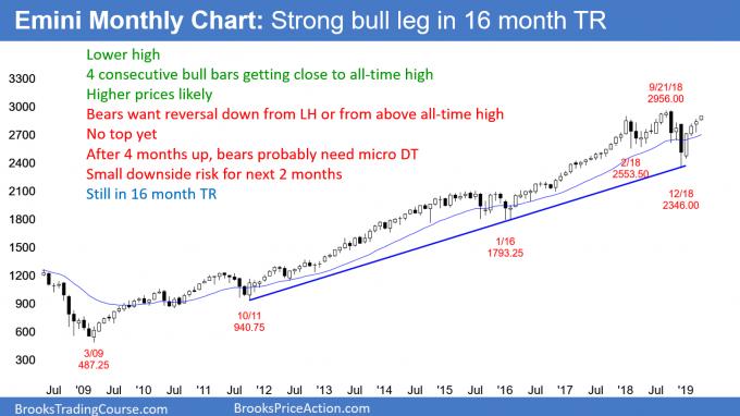 Emini monthly chart has strong bull leg in trading range