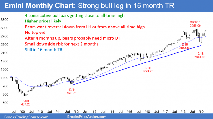 Emini monthly chart in strong trend above 2900