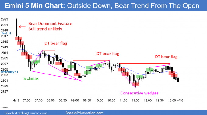 Emini outside down and bear trend from the open