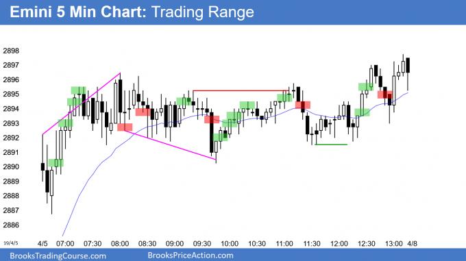 Emini trading range below 2900