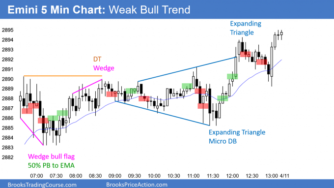 Emini weak bull trend and expanding triangle