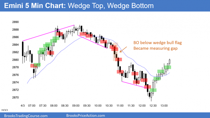 Emini wedge top and wedge bottom