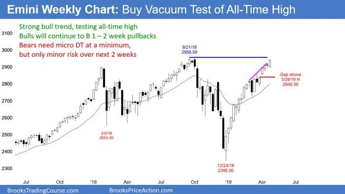 Emini weekly candlestick chart in buy vacuum test of all-time high
