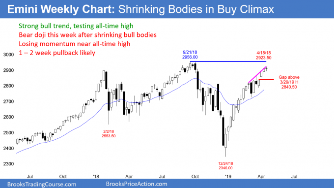 Emini weekly candlestick chart losing momentum at all-time high