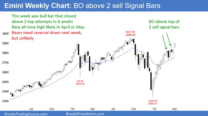 Emini weekly chart has bull breakout above 2 sell signal bars