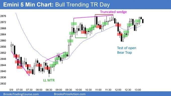 Bull trending trading range day