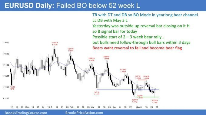 EURUSD Forex failed breakout of 52 week low