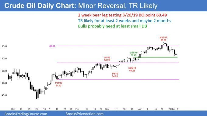 Crude oil pullback in bull trend