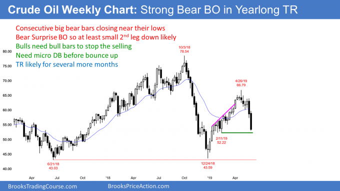 Crude oil weekly chart in strong bear breakout