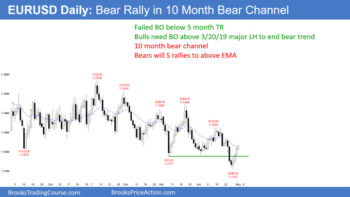 EURUSD Forex bear rally ahead of May FOMC announcement