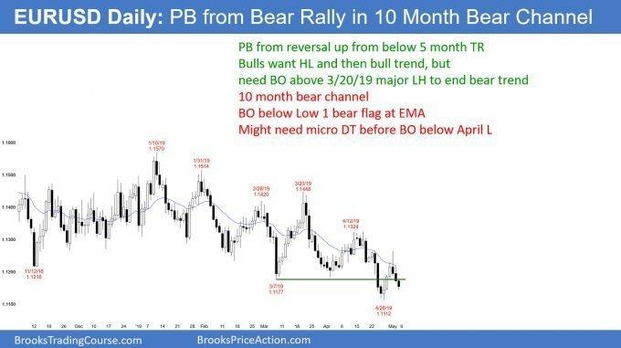EURUSD Forex breakout of Low 1 bear flag at EMA