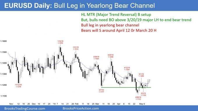 EURUSD Forex bull leg in bear channel in China trade war