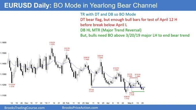 EURUSD Forex double bottom and double top in bear trend channel
