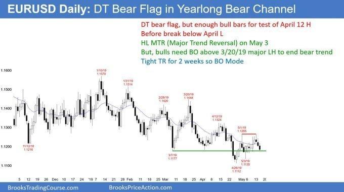 EURUSD Forex double top bear flag