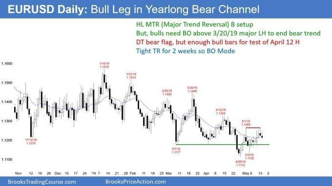 EURUSD Forex double top bear flag but in bull leg in bear channel