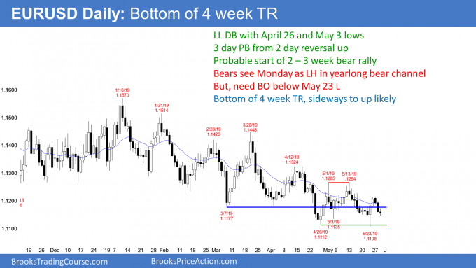 EURUSD Forex pullback from reversal up from double bottom