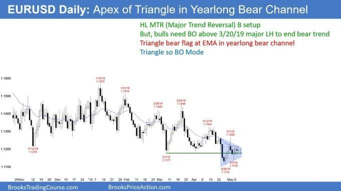 EURUSD Forex triangle in bear channel